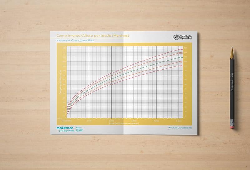 Caderneta de Crescimento - Maternar 3
